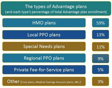 Comparison Medicare Advatage Plans