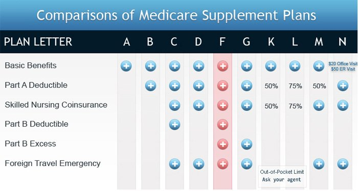 Medicare Supplemental Rates