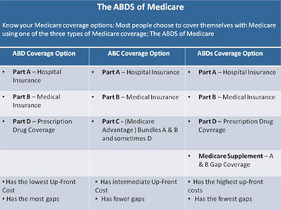 Medicare Supplement Quote